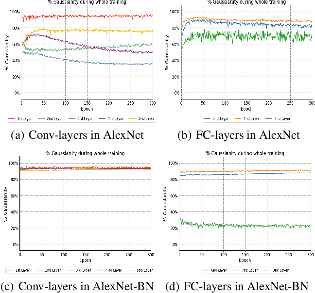 Figure 1 for Revisiting the Characteristics of Stochastic Gradient Noise and Dynamics