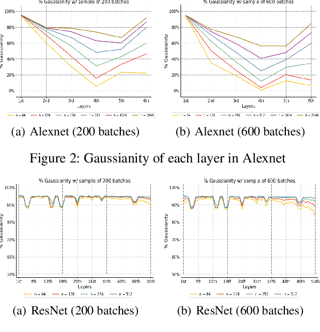 Figure 3 for Revisiting the Characteristics of Stochastic Gradient Noise and Dynamics