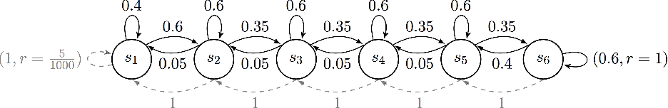 Figure 1 for (More) Efficient Reinforcement Learning via Posterior Sampling