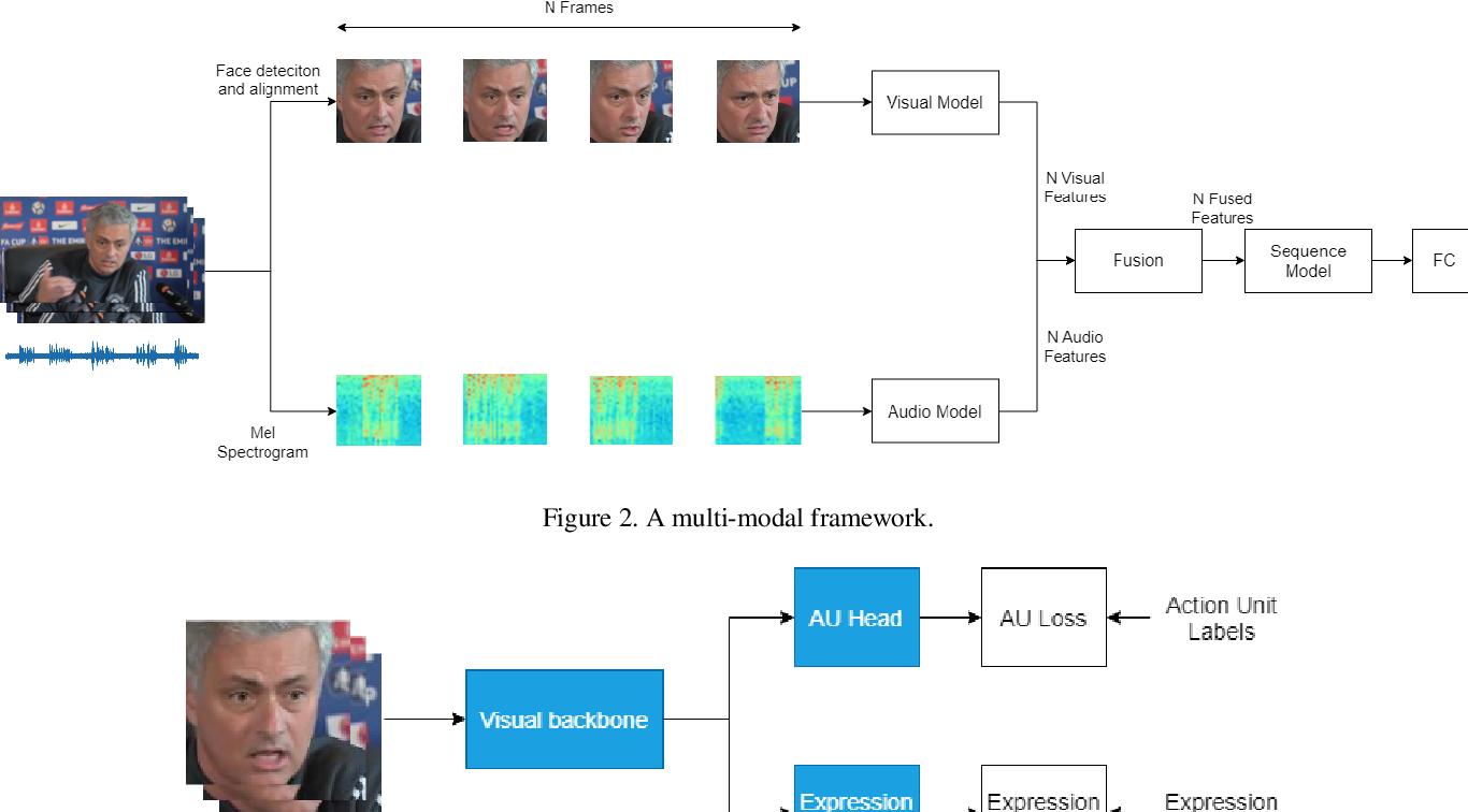 Figure 3 for A Multi-modal and Multi-task Learning Method for Action Unit and Expression Recognition