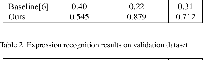 Figure 4 for A Multi-modal and Multi-task Learning Method for Action Unit and Expression Recognition