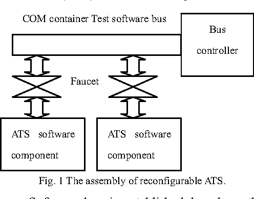 Reconfigurable ATS based on software bus - Semantic Scholar