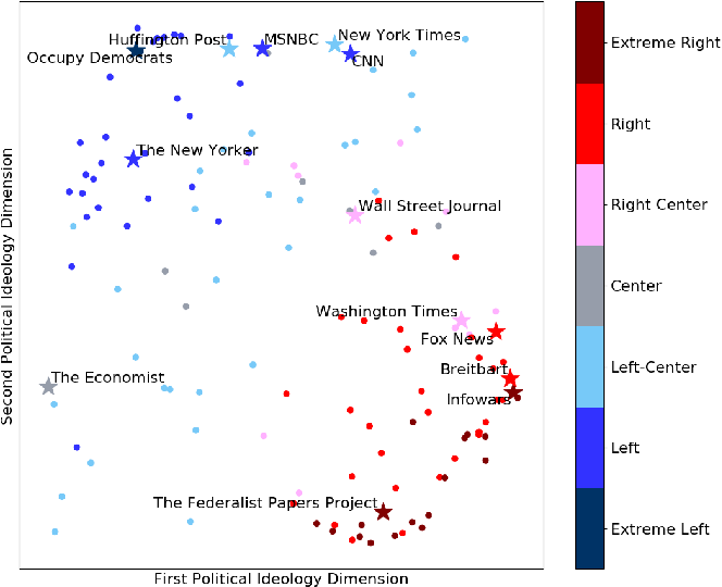 Figure 1 for IdeoTrace: A Framework for Ideology Tracing with a Case Study on the 2016 U.S. Presidential Election