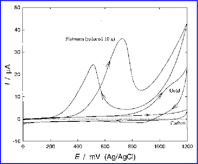 PDF] Electrochemical detection of natural antioxidants
