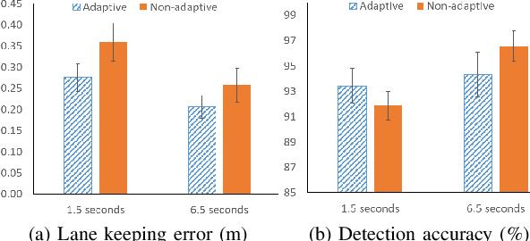 Figure 2 for A Workload Adaptive Haptic Shared Control Scheme for Semi-Autonomous Driving