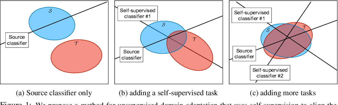 Figure 1 for Unsupervised Domain Adaptation through Self-Supervision