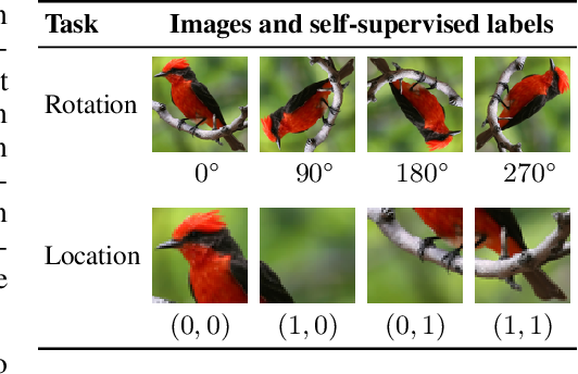 Figure 2 for Unsupervised Domain Adaptation through Self-Supervision