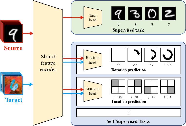 Figure 3 for Unsupervised Domain Adaptation through Self-Supervision