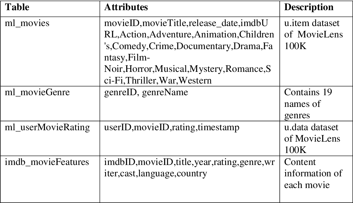 PDF] MoresysGOAL : MOVIE RECOMMENDATION SYSTEM USING