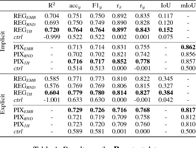 Figure 2 for Acquiring Common Sense Spatial Knowledge through Implicit Spatial Templates