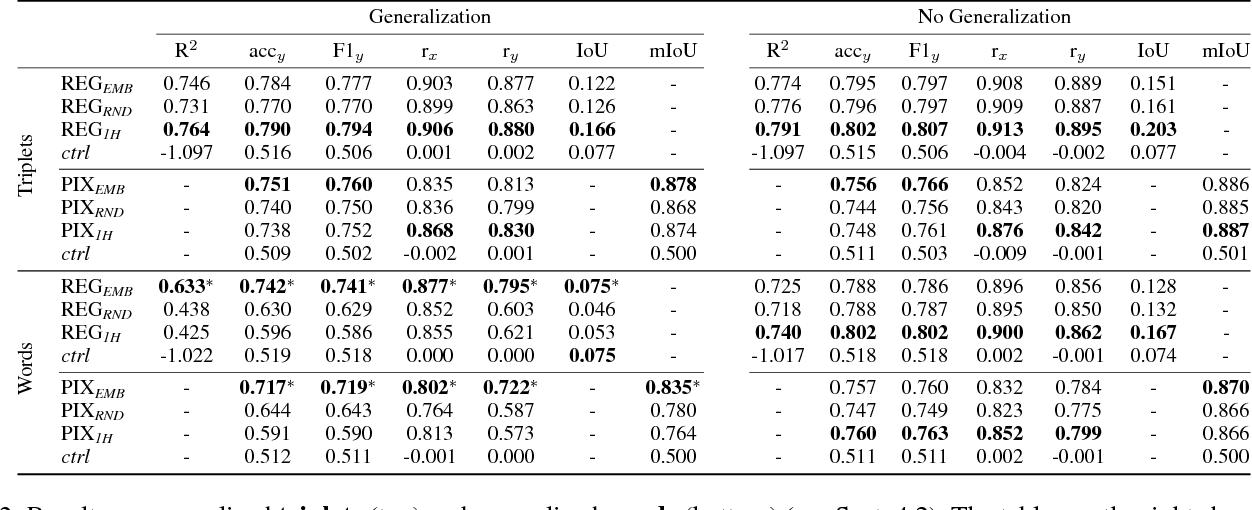 Figure 4 for Acquiring Common Sense Spatial Knowledge through Implicit Spatial Templates