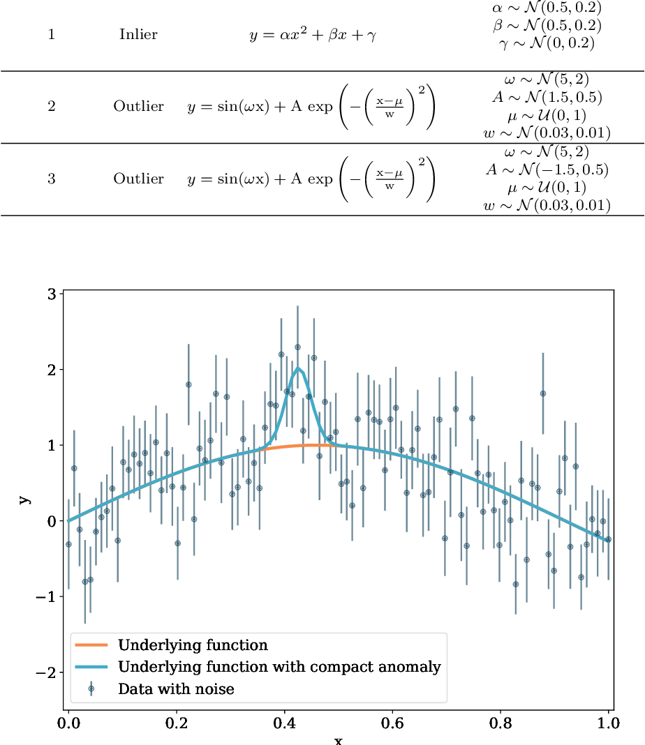 Figure 4 for Bayesian Anomaly Detection and Classification