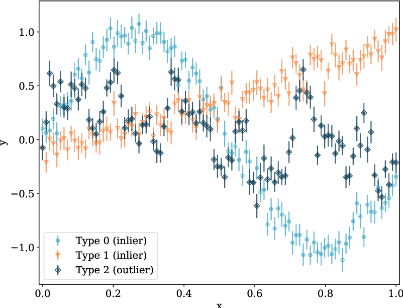 Figure 3 for Bayesian Anomaly Detection and Classification