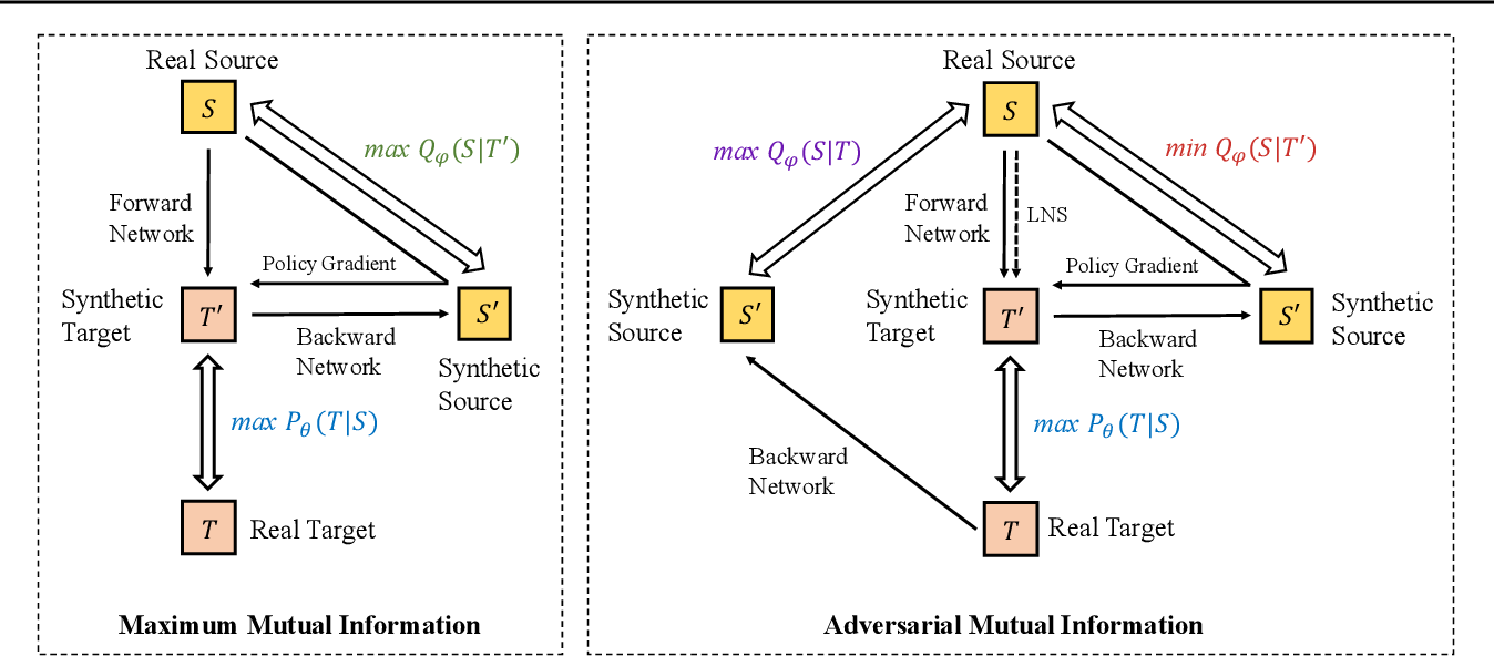 Figure 1 for Adversarial Mutual Information for Text Generation