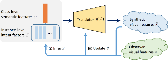 Figure 1 for Learning Feature-to-Feature Translator by Alternating Back-Propagation for Zero-Shot Learning