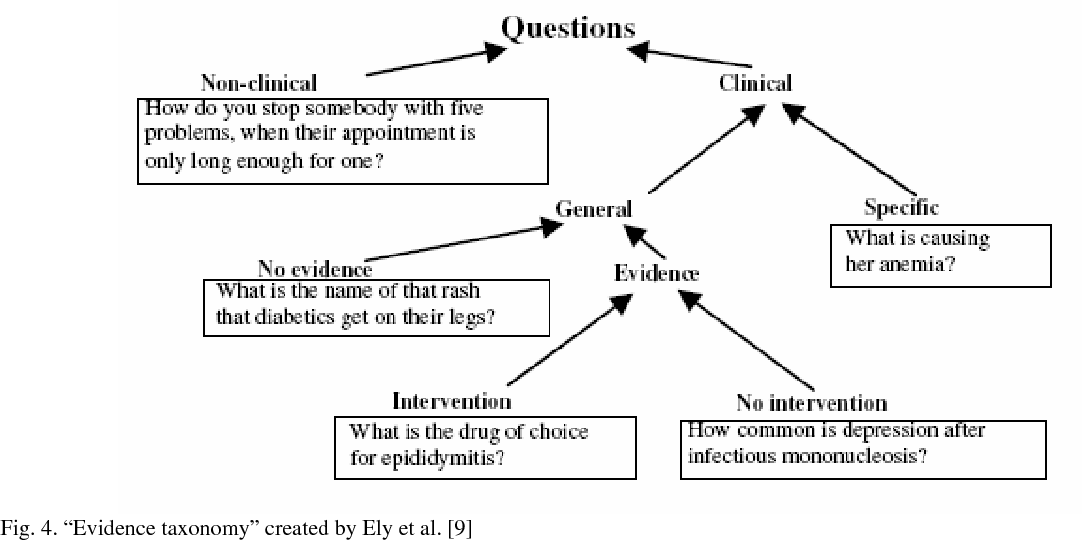 Figure 4 for CLINIQA: A Machine Intelligence Based Clinical Question Answering System