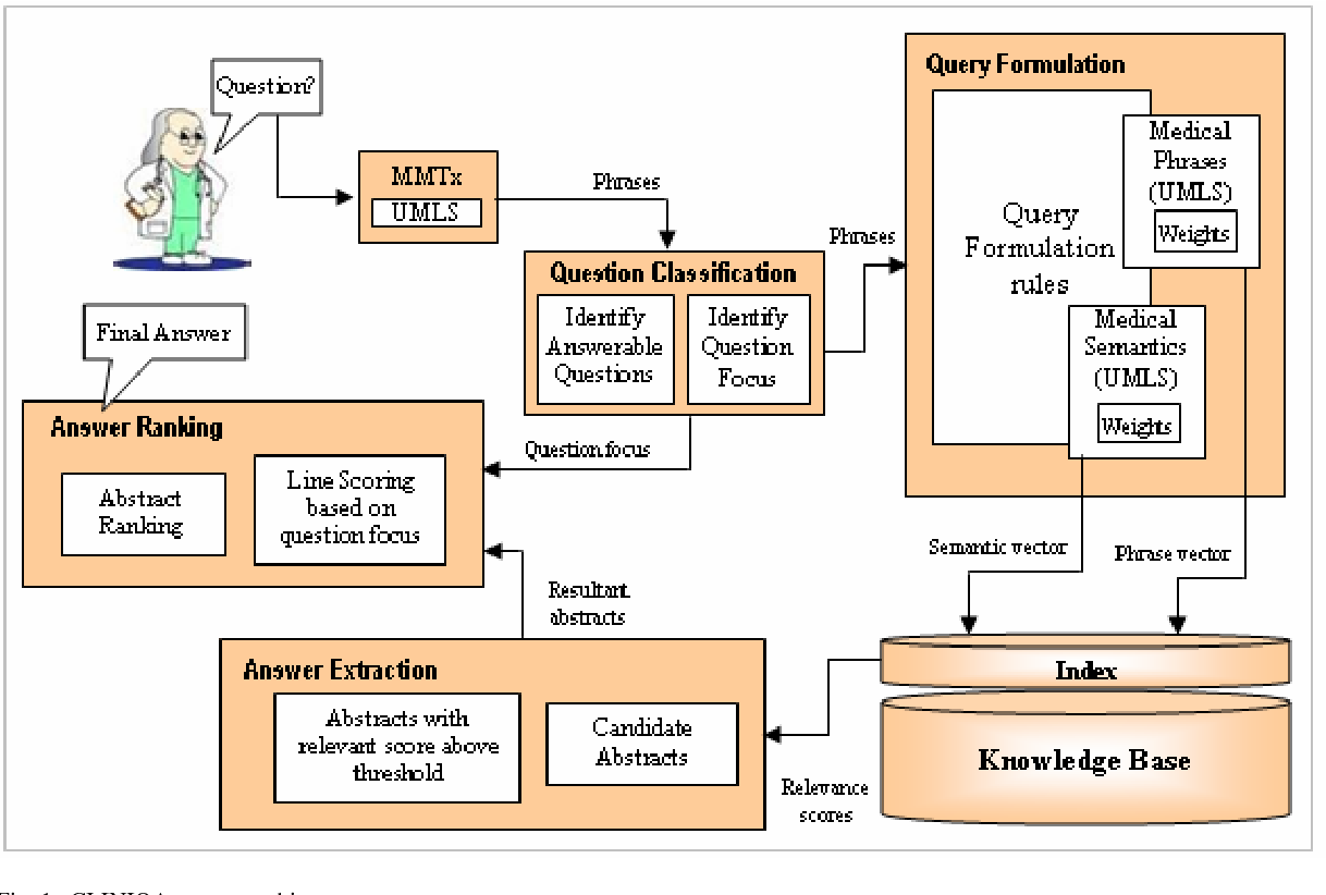 Figure 1 for CLINIQA: A Machine Intelligence Based Clinical Question Answering System