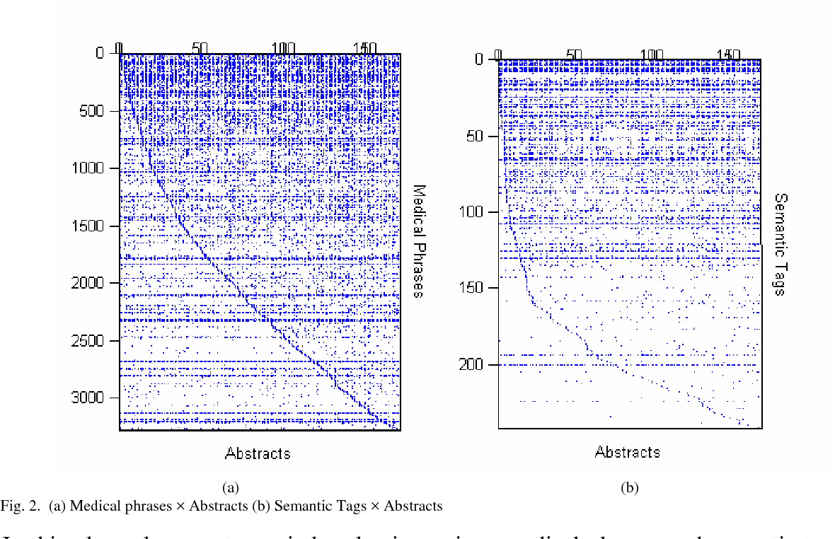Figure 2 for CLINIQA: A Machine Intelligence Based Clinical Question Answering System