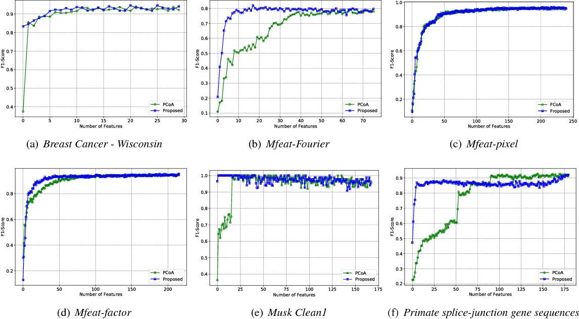 Figure 2 for Unsupervised Dimension Selection using a Blue Noise Spectrum