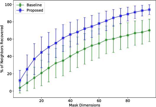 Figure 3 for Unsupervised Dimension Selection using a Blue Noise Spectrum