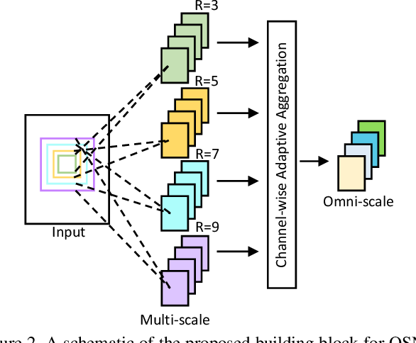 Figure 3 for Omni-Scale Feature Learning for Person Re-Identification