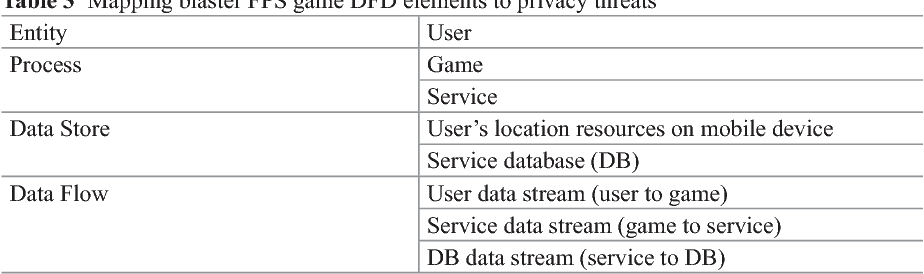 Table 3 from Mobile Services for Toy Computing - Semantic