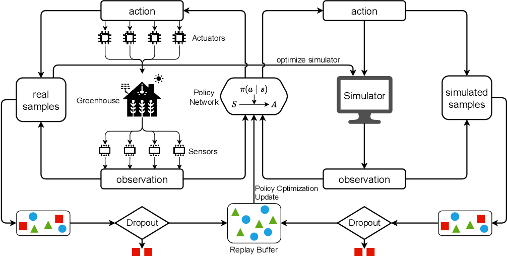 Figure 1 for Robust Model-based Reinforcement Learning for Autonomous Greenhouse Control