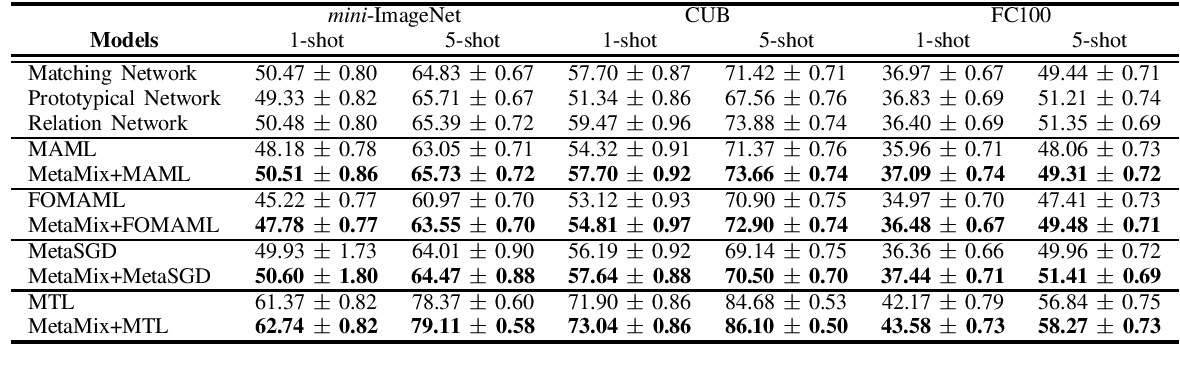 Figure 4 for MetaMix: Improved Meta-Learning with Interpolation-based Consistency Regularization