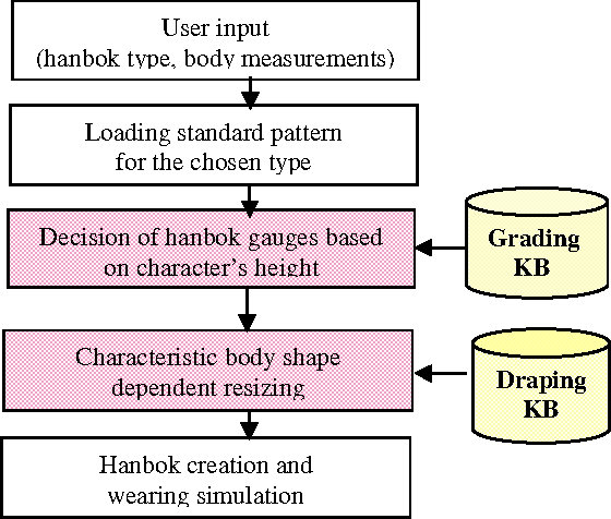 Figure 3 from A Knowledge Based Modeling of Virtual Costume