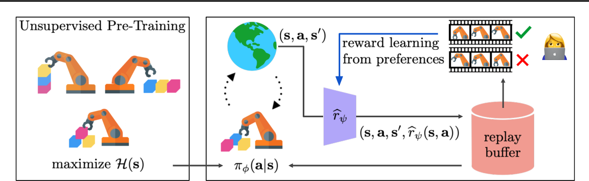 Figure 1 for PEBBLE: Feedback-Efficient Interactive Reinforcement Learning via Relabeling Experience and Unsupervised Pre-training