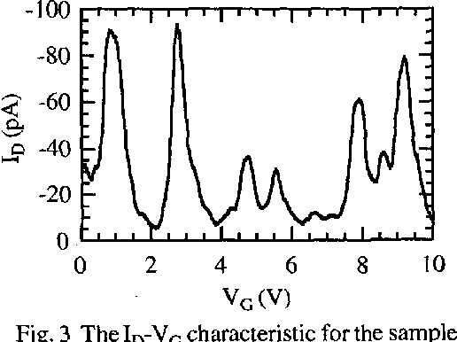 Fig. 3 The ID-VG characteristic for the sample fabricated by using the Si02 mask with a width of 79 nm at the temperature of 4.2 K. The draii voltage was applied to be -20 mV.