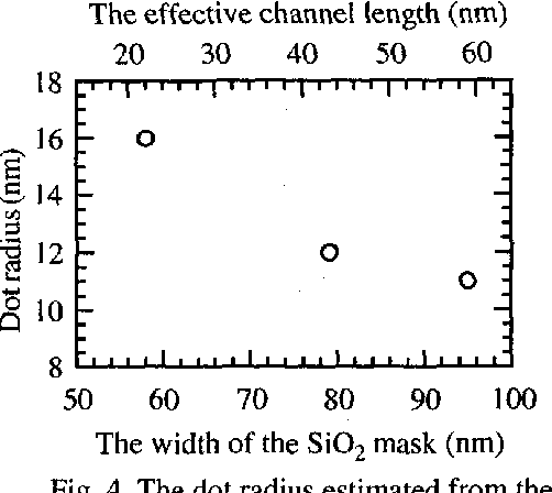 Fig. 4 The dot radius estimated from the periods of the oscillations are shown as a function of the width of the Si02 mask.