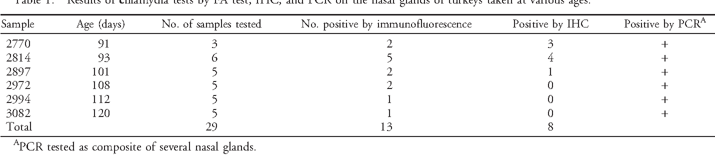 Table 1. Results of chlamydia tests by FA test, IHC, and PCR on the nasal glands of turkeys taken at various ages.