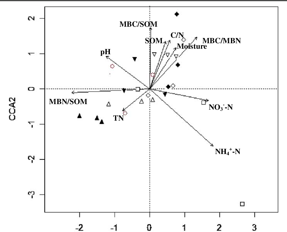 Figure 1 from Impacts of urea N addition on soil microbial