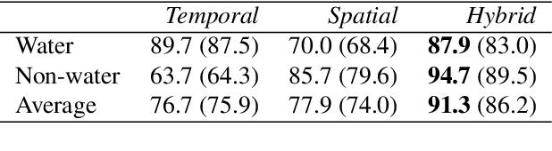 Figure 4 for Water Detection through Spatio-Temporal Invariant Descriptors