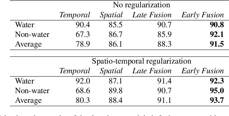 Figure 2 for Water Detection through Spatio-Temporal Invariant Descriptors