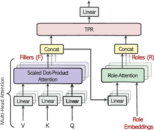 Figure 2 for Enriching Transformers with Structured Tensor-Product Representations for Abstractive Summarization