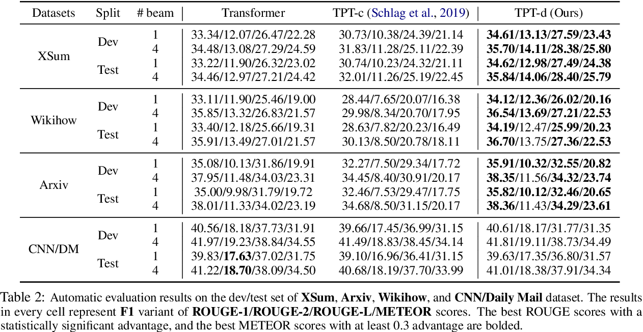 Figure 3 for Enriching Transformers with Structured Tensor-Product Representations for Abstractive Summarization