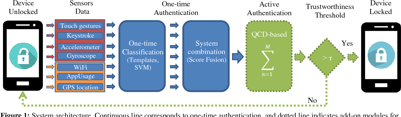 Figure 1 for MultiLock: Mobile Active Authentication based on Multiple Biometric and Behavioral Patterns