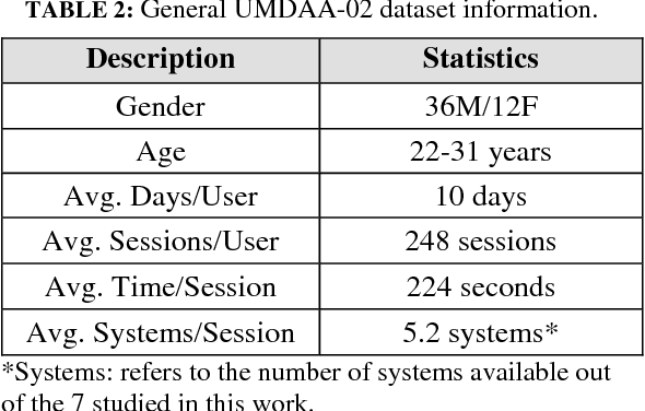 Figure 3 for MultiLock: Mobile Active Authentication based on Multiple Biometric and Behavioral Patterns
