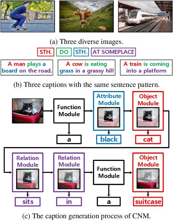Figure 1 for Learning to Collocate Neural Modules for Image Captioning