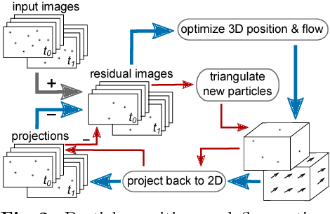 Figure 2 for 3D Fluid Flow Estimation with Integrated Particle Reconstruction