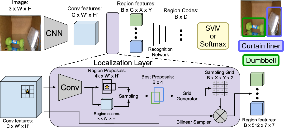 Figure 3 for RGB-D Object Detection and Semantic Segmentation for Autonomous Manipulation in Clutter