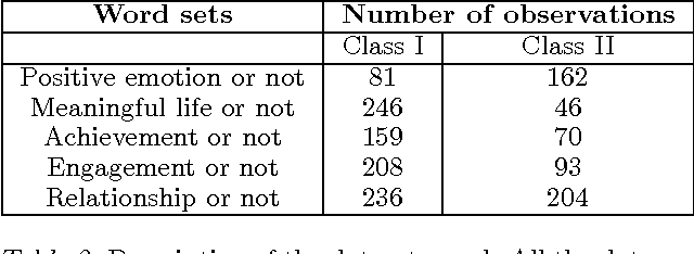 Figure 3 for Two Step CCA: A new spectral method for estimating vector models of words