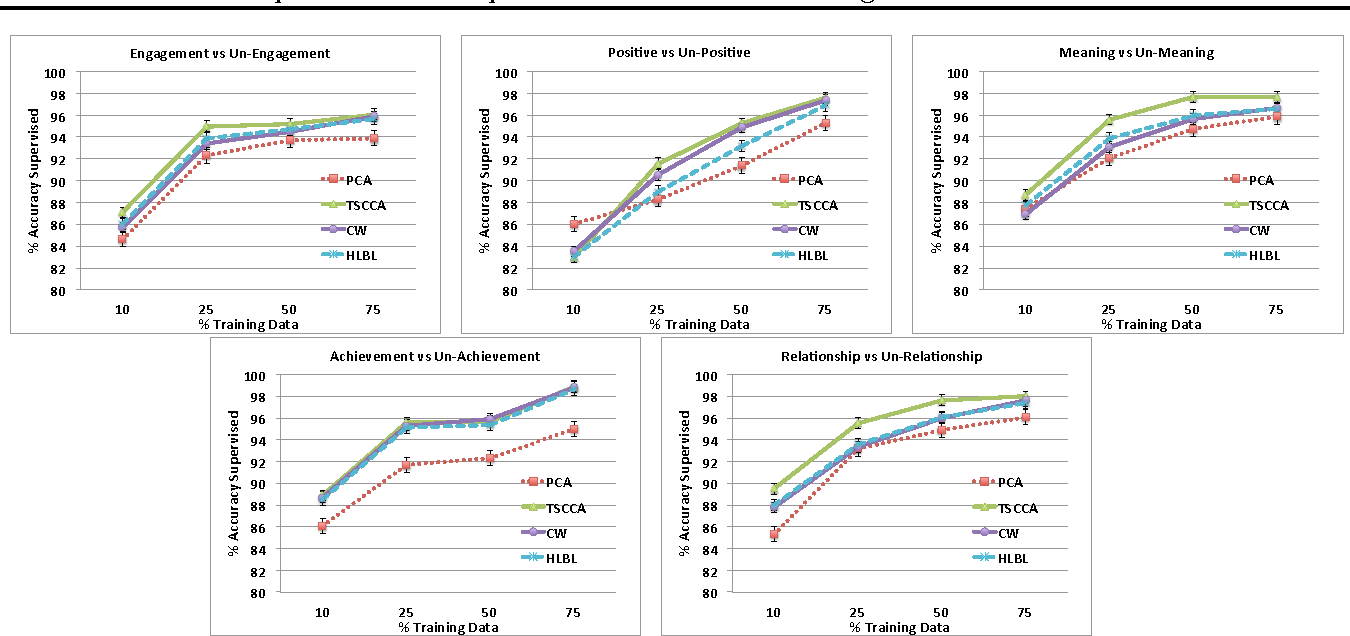 Figure 4 for Two Step CCA: A new spectral method for estimating vector models of words