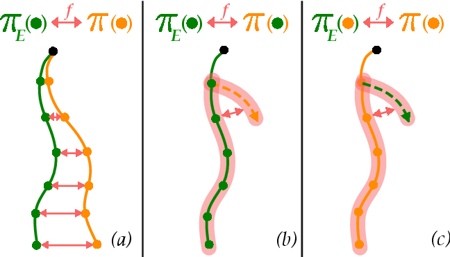 Figure 1 for Of Moments and Matching: Trade-offs and Treatments in Imitation Learning