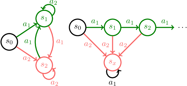 Figure 4 for Of Moments and Matching: Trade-offs and Treatments in Imitation Learning