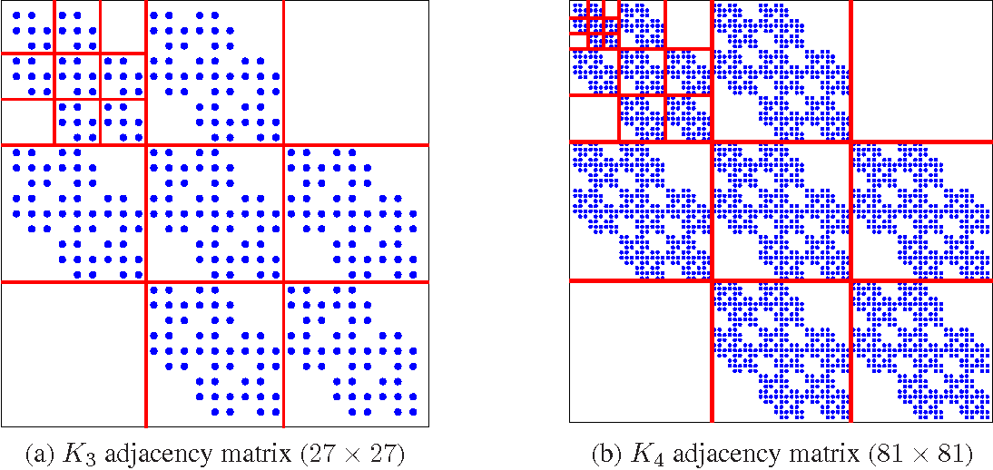 Figure 3 for Kronecker Graphs: An Approach to Modeling Networks