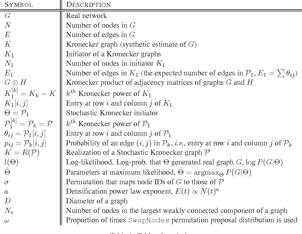 Figure 1 for Kronecker Graphs: An Approach to Modeling Networks