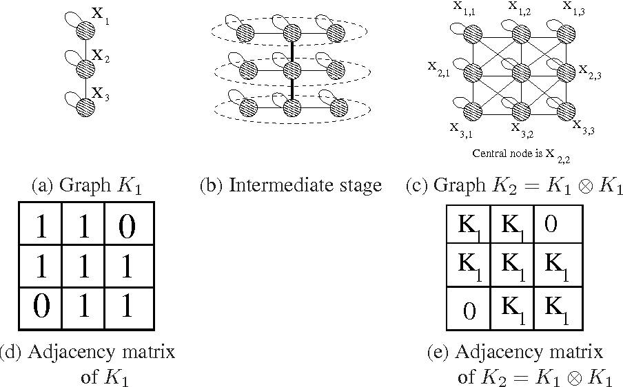 Figure 2 for Kronecker Graphs: An Approach to Modeling Networks